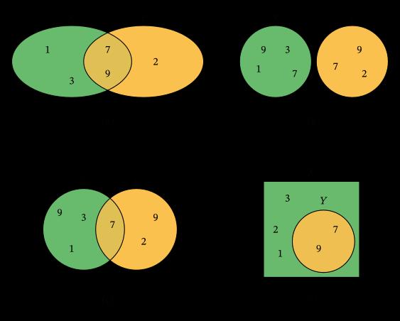 Venn Diagram Complement Of Three Sets Worksheet Manual Guide